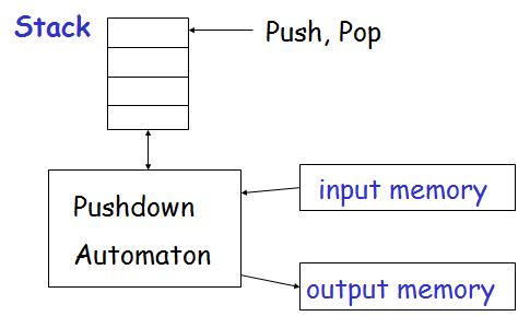 pushdown automaton