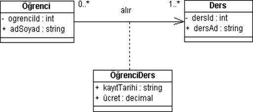 UML_Temel_Diyagramlari_10