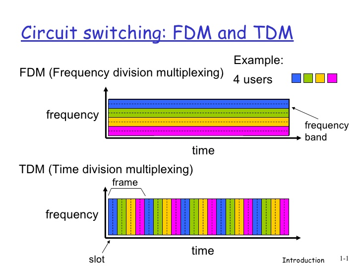 introduction-11-circuit-switching-fdm-and-tdm-1-728