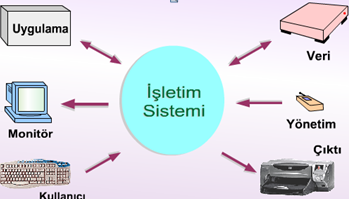 isletim_sistemi